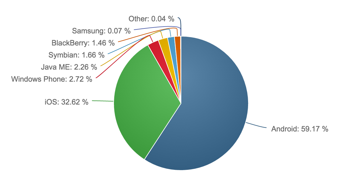 Android has 59.17% market share